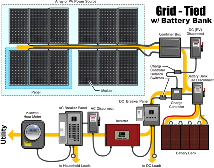 grid_tie_pv_diagram step by step guide to installing a solar photovoltaic system solar panel installation wiring diagram at bayanpartner.co