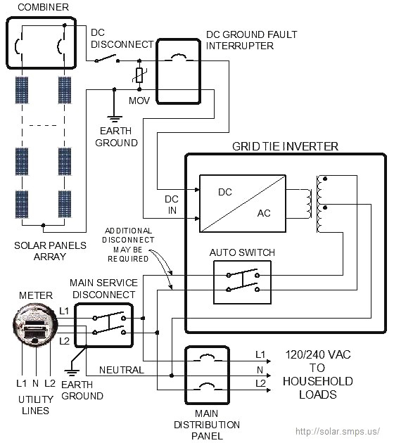 gridtie solar wiring tutorial balance of system (bos) components racking Residential Wiring Junction Box at soozxer.org