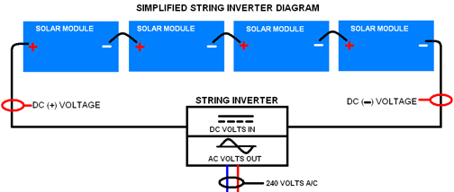 Step by step guide to installing a solar photovoltaic system step 6 cheapraybanclubmaster Choice Image