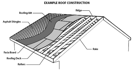 Roof covering roof covering sc 1 st for Types of roof covering materials