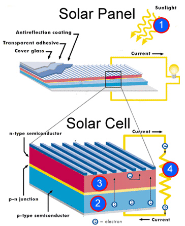 falmouth munitysolargarden additionally What Does Sustainable Have To Do With Nano also Solar Tree Ppt moreover Anatomy pv panel further 2014 12 01 archive. on how do solar panels make electricity