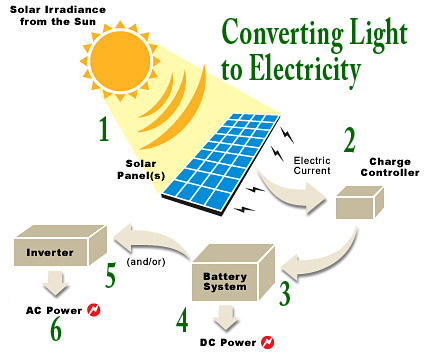 Photovoltaic Tutorial Home Solar Power Installing And