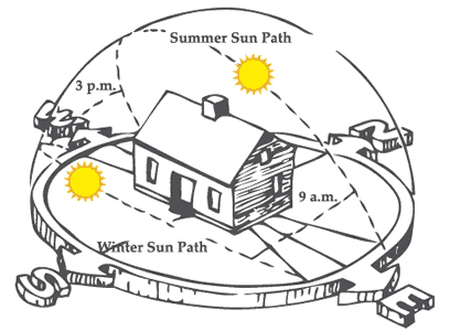 The Golden Hours Of Peak Sunlight Lie Between Dotted Lines Two Solstice Suns And 9 Am 3 Pm Daily This Is Known As Solar