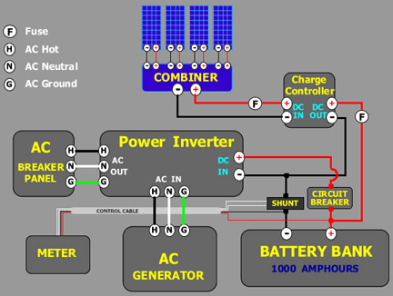 Solar Tutorial: Batttery bank and charge controller, wind turbines on solar panel diagram, pv inverter diagram, solar system diagram, grid connection diagram, solar array diagram, residential pv system diagram, pv system voltage, pv system block diagram,