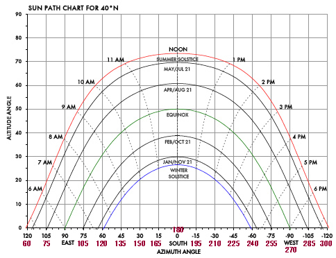 sun path diagram for charlottesville sun path diagram architecture pdf calculating the sun's path and solar array orientation ...