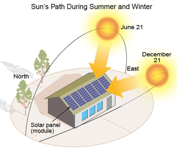 Photovoltaic Tutorial Calculating The Sun S Path And